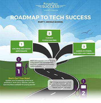 FutureTech Success Roadmap to Success